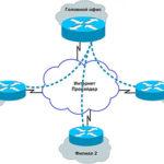 Преимущества аренды каналов связи